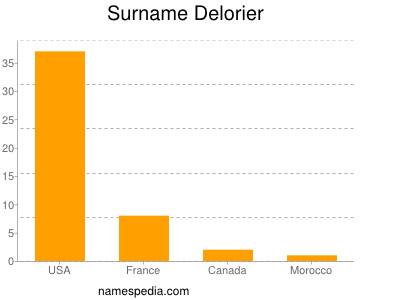 Surname Delorier