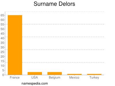 Surname Delors