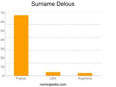 Surname Delous