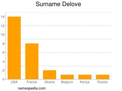 Surname Delove