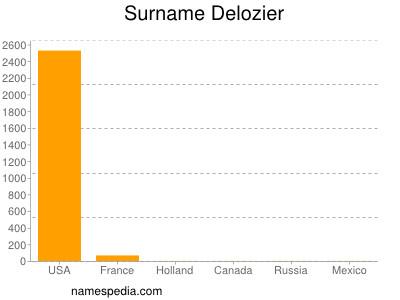 Surname Delozier
