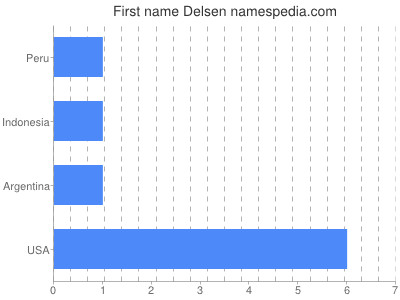 Given name Delsen