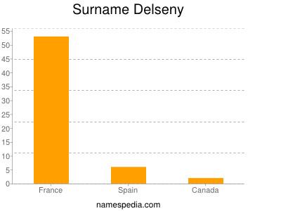 Surname Delseny