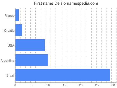 Given name Delsio