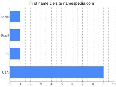 Given name Delsita