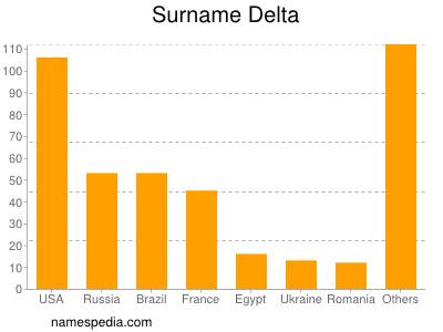 Surname Delta