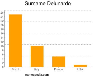 Surname Delunardo