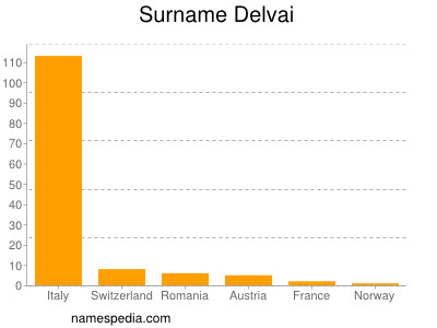 Surname Delvai