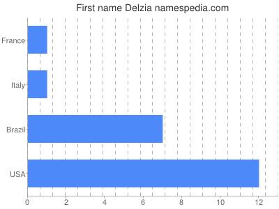 Given name Delzia