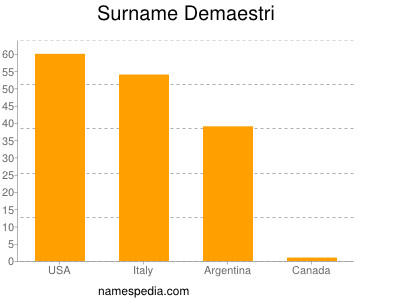 Surname Demaestri