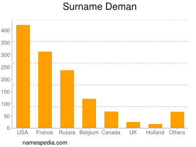 Surname Deman