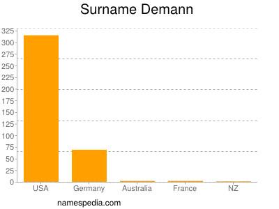Surname Demann