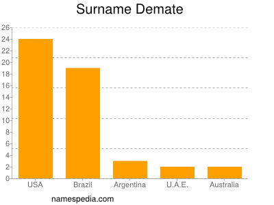 Surname Demate