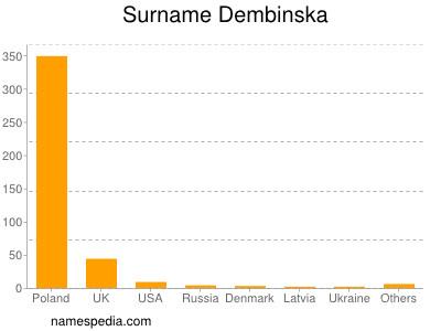 Surname Dembinska