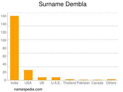 Surname Dembla