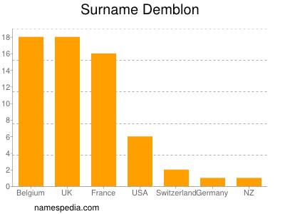 Surname Demblon