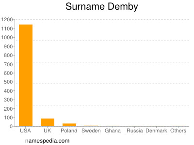 Surname Demby
