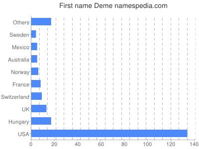 Given name Deme