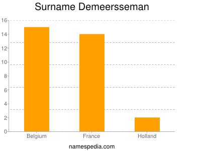Surname Demeersseman