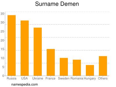 Surname Demen