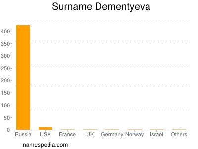 Surname Dementyeva