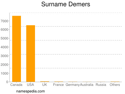 Surname Demers