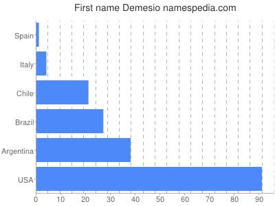 Given name Demesio