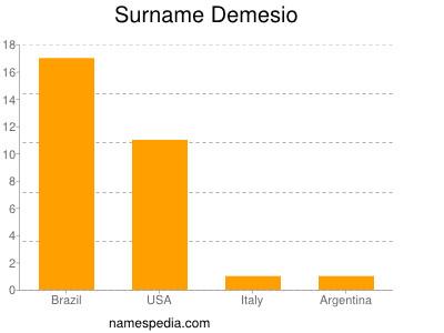 Surname Demesio
