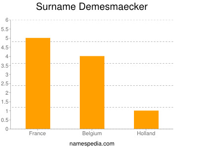 Surname Demesmaecker