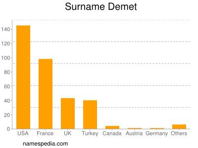 Surname Demet