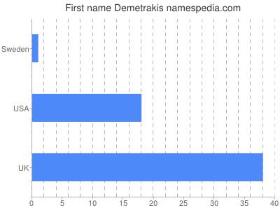 Given name Demetrakis
