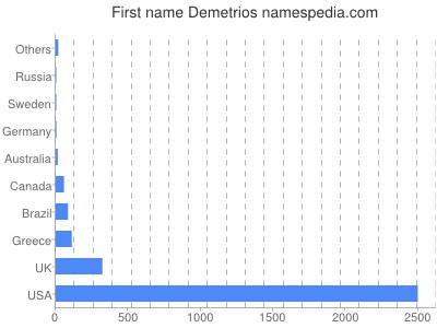 Given name Demetrios