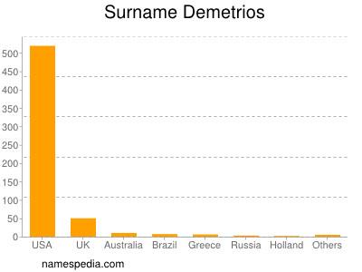 Surname Demetrios