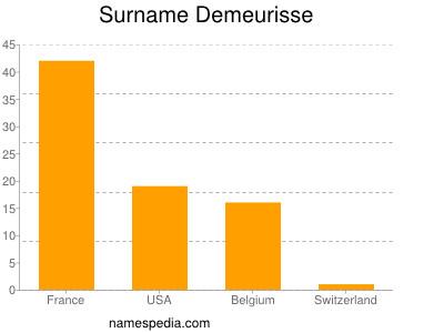 Surname Demeurisse