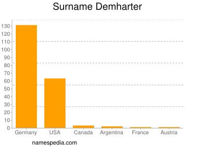 Surname Demharter