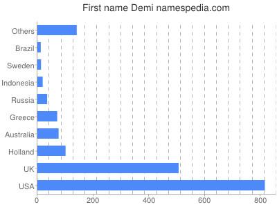 Given name Demi