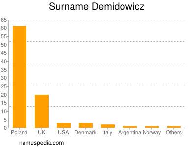 Surname Demidowicz