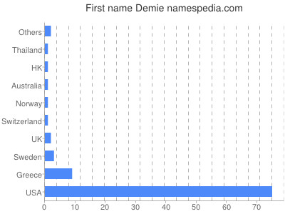 Given name Demie