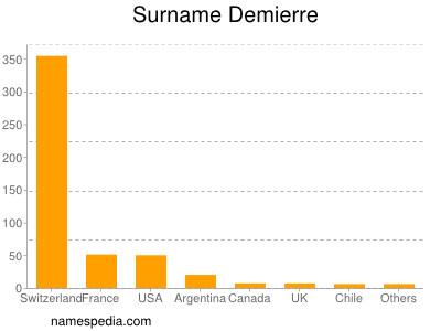 Surname Demierre
