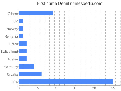 Given name Demil