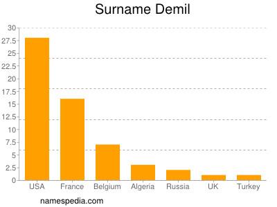 Surname Demil