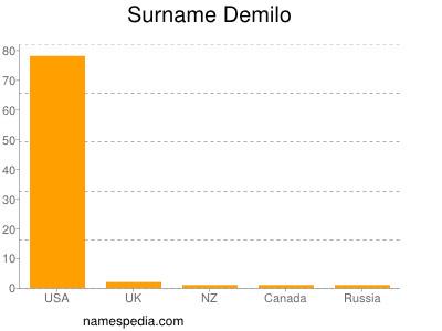 Surname Demilo