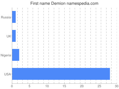 Given name Demion