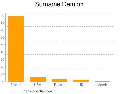 Surname Demion