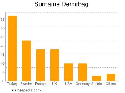 Surname Demirbag