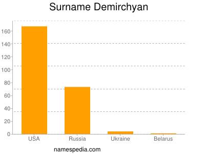 Surname Demirchyan