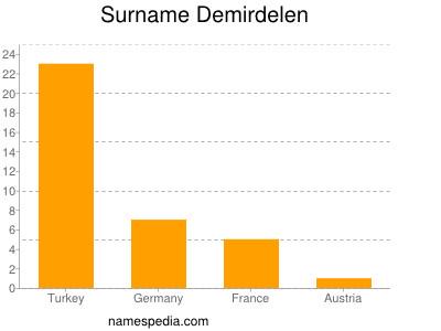 Surname Demirdelen