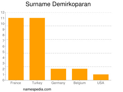 Surname Demirkoparan