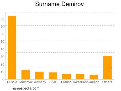Surname Demirov