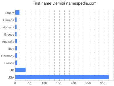 Given name Demitri